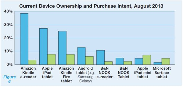 device-ownership-market-share
